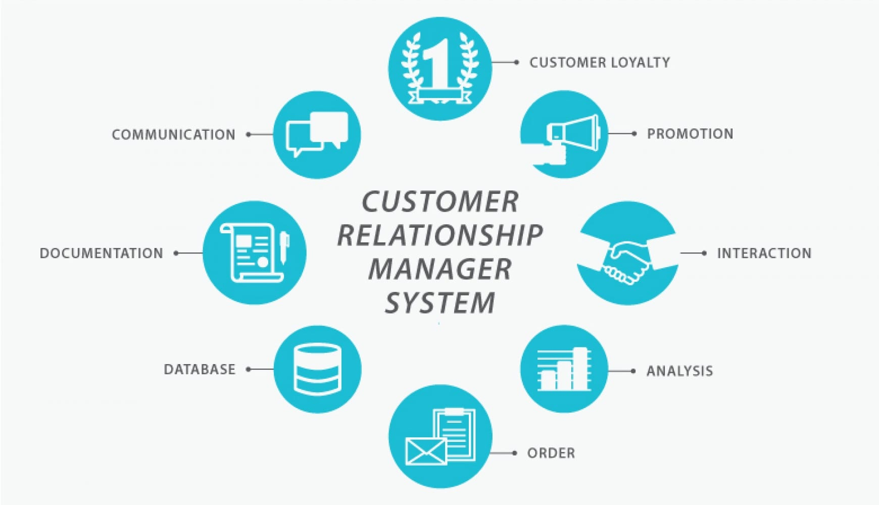 6 Good Reason you need a CRM (Customer Relationship Management) System!